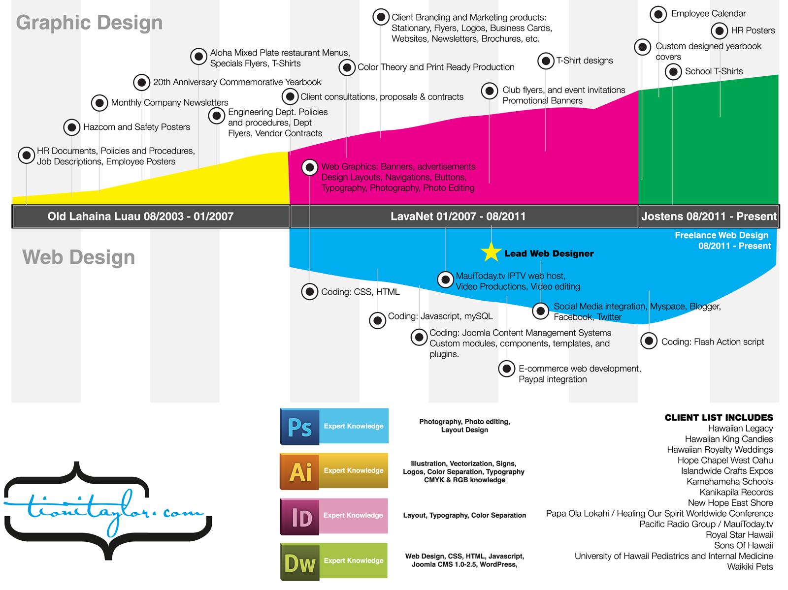 History Timeline Design images